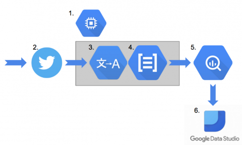 Application Architecture with the various Google Cloud solutions